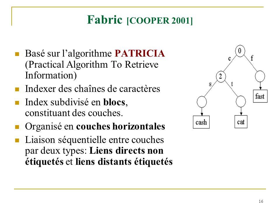 Fabric [COOPER 2001] Basé sur l'algorithme PATRICIA (Practical Algorithm To Retrieve Information) Indexer des chaînes de caractères.